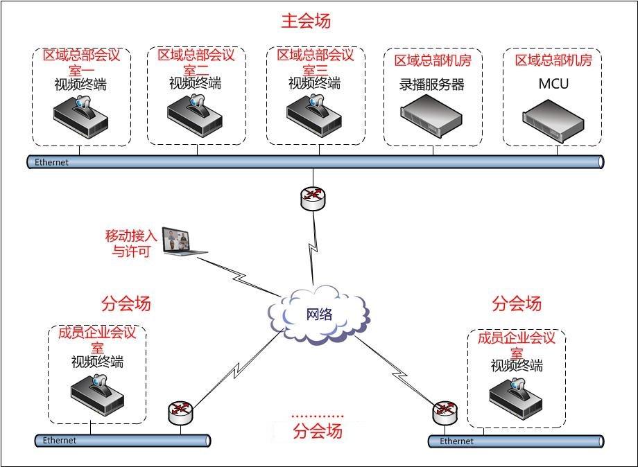 四川西南水泥视频会议系统项目