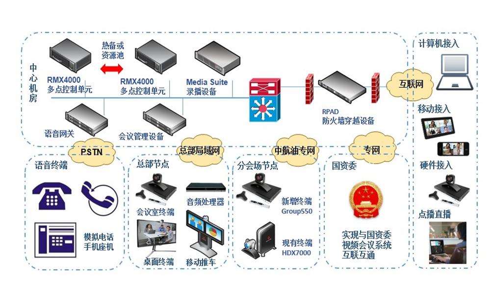 中国航空油料集团公司视频会议系统项目