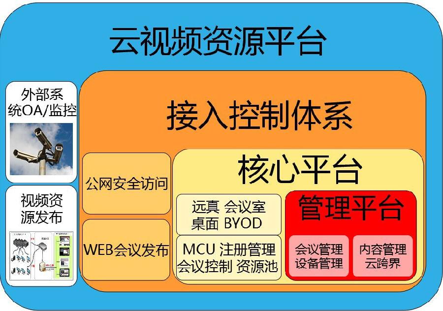 中国节能环保统一通讯平台建设,视频会议案例