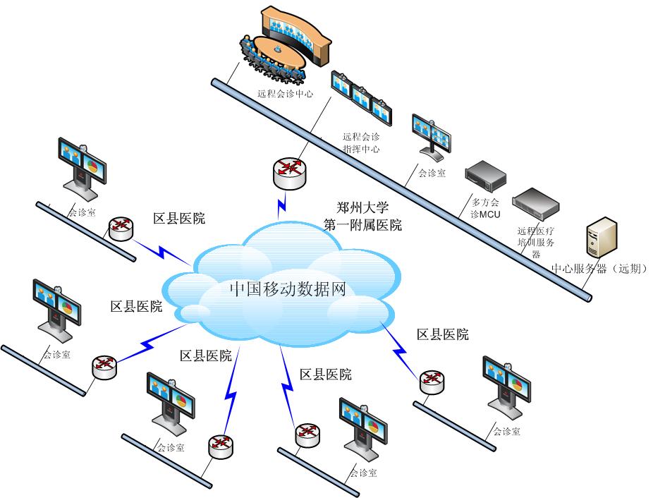 郑州大学第一附属医院远程会诊系统辅以POLYCOM的先进远程会诊解决方案