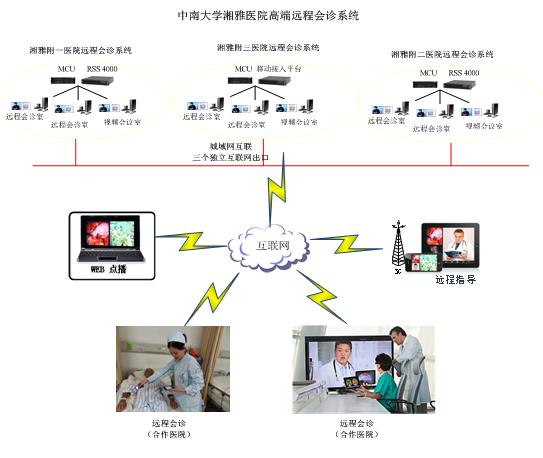 在宝利通POLYCOM系统基础上建设的中南大学湘雅医院高端远程会诊系统