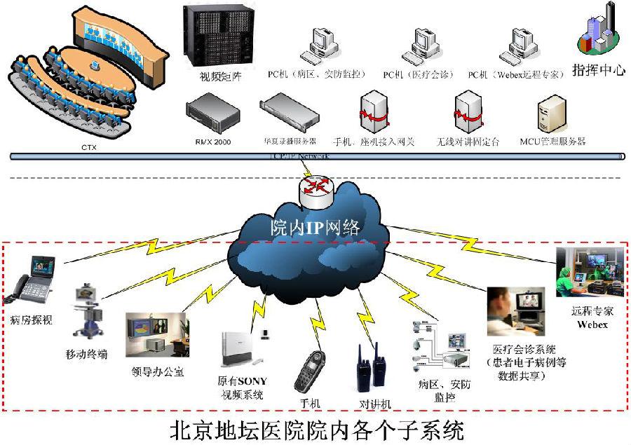 宝利通视频会议系统基础上建设的北京地坛医院医疗协同与应急指挥平台远程医疗系统