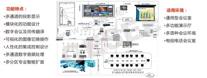 三 多功能会议厅的多媒体系统方案设计