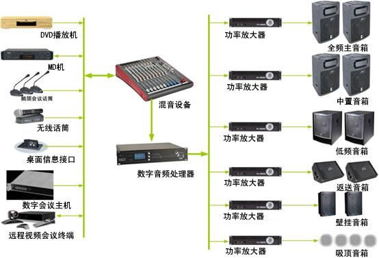 多媒体会议室音频音响扩声系统