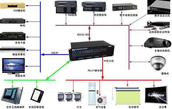 多媒体中控系统(智能中央控制系统)