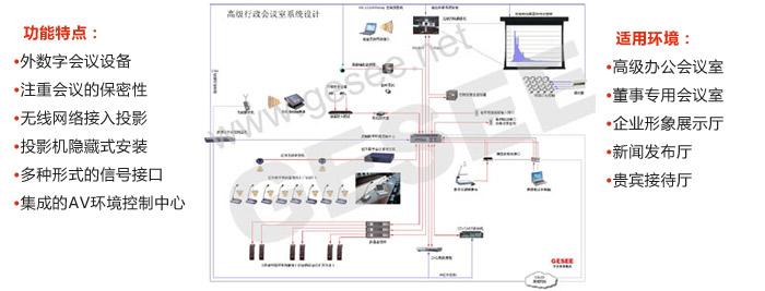二 高级行政会议室的系统方案设计