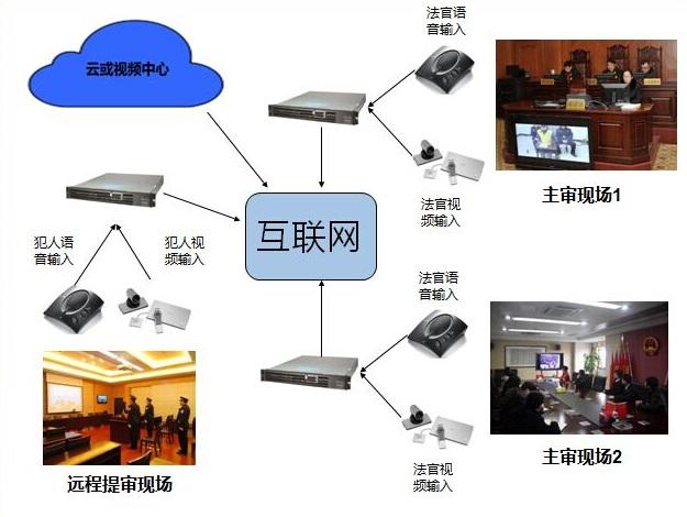 远程法院执法视频会议系统解决方案